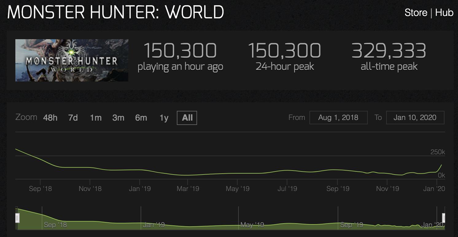 monster hunter world iceborne player count