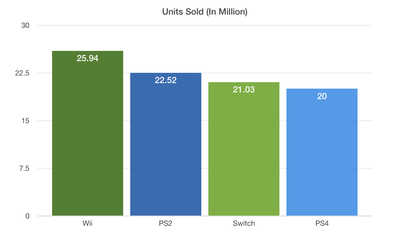 nintendo switch sales record