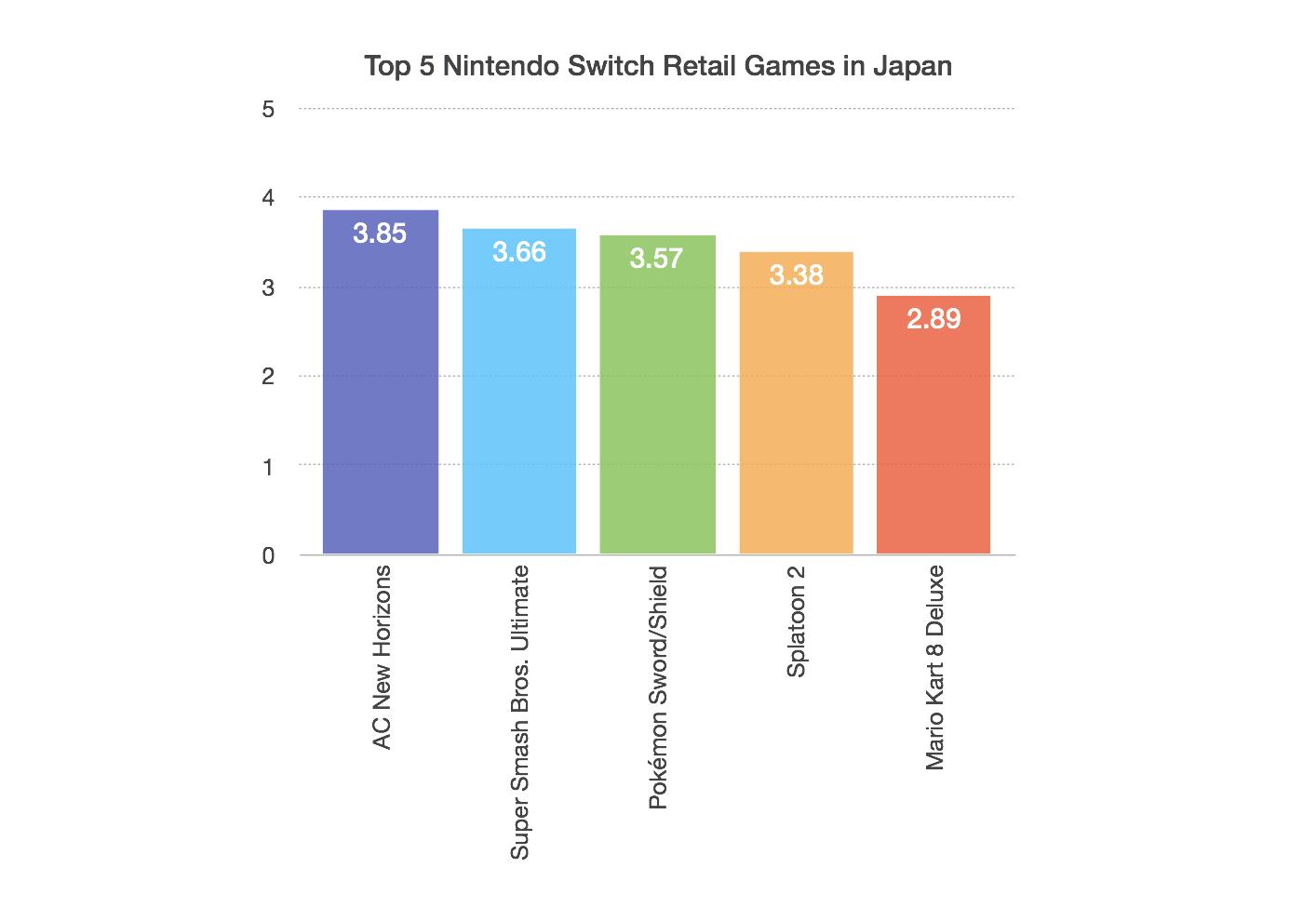 animal crossing new horizons best selling game japan