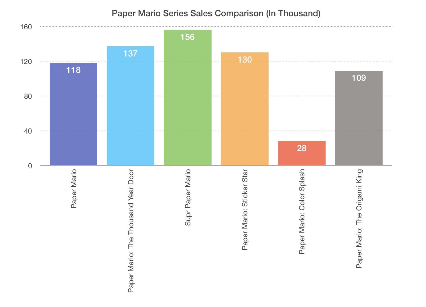 paper mario sales comparison